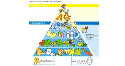 Diète méditerranéenne en triangle
