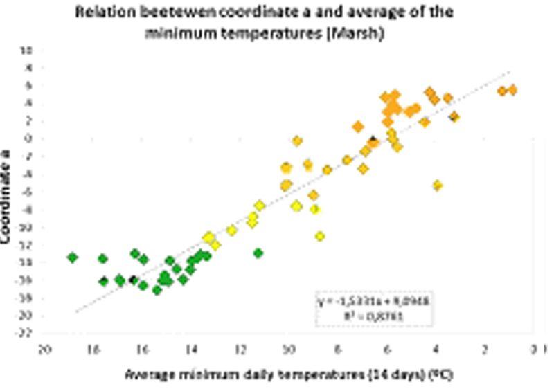 Couleur agrumes et moyenne des température
