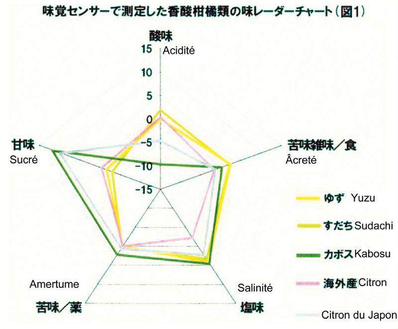 Graphique acidité yuzu sudachi kabosu