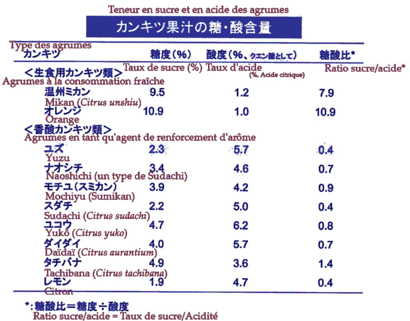 Sucre et acide dans les agrumes du Japon copie