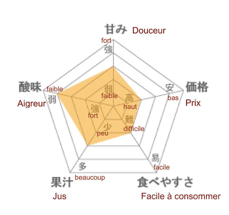 Lire diagramme kajuen